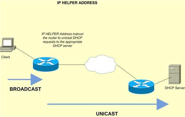 reservierte ip adressbereiche