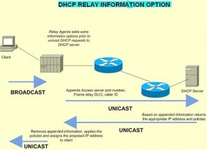 configure-dhcp-cisco-6