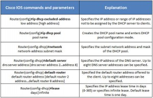 configure-dhcp-cisco-table
